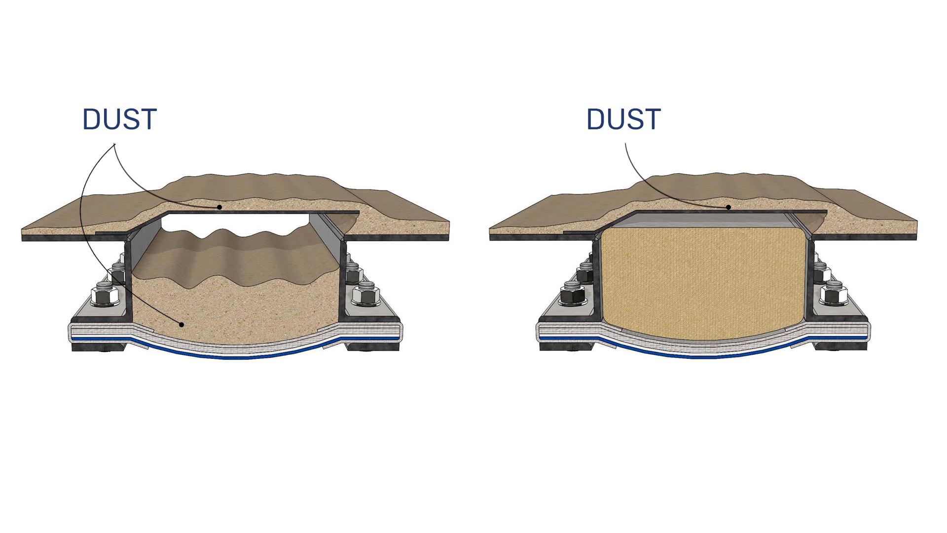 precence of dust